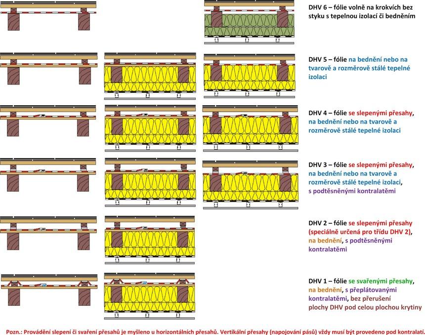 """Způsob provedení DHV (""""podstřešních fólií"""") v jednotlivých třídách těsnosti"""
