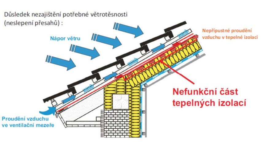 Nepřípustné proudění vzduchu v tepelné izolaci