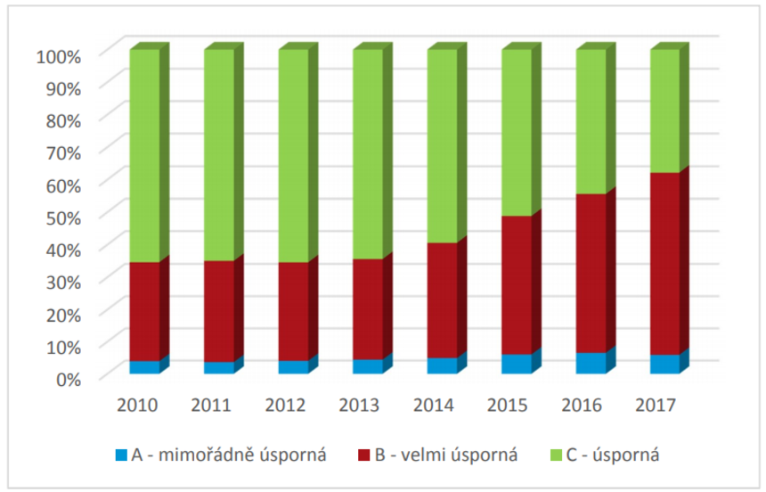 Podíl jednotlivých tříd energetické náročnosti ve výstavbě RD v letech 2010 – 2017