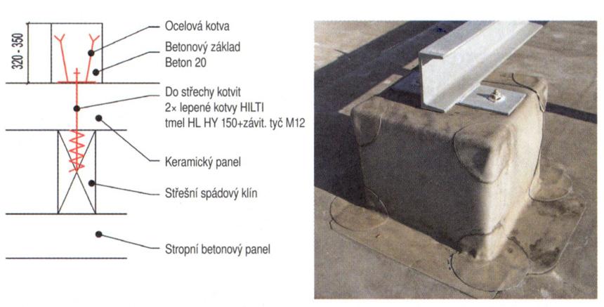 Kotvení ke střešnímu plášti použitím zabetonovaných ocelových kotev