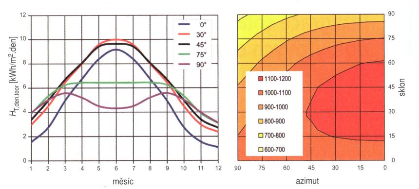 Vliv sklonu a orientace plochy na teoretickou a skutečnou denní dávku slunečního ozáření