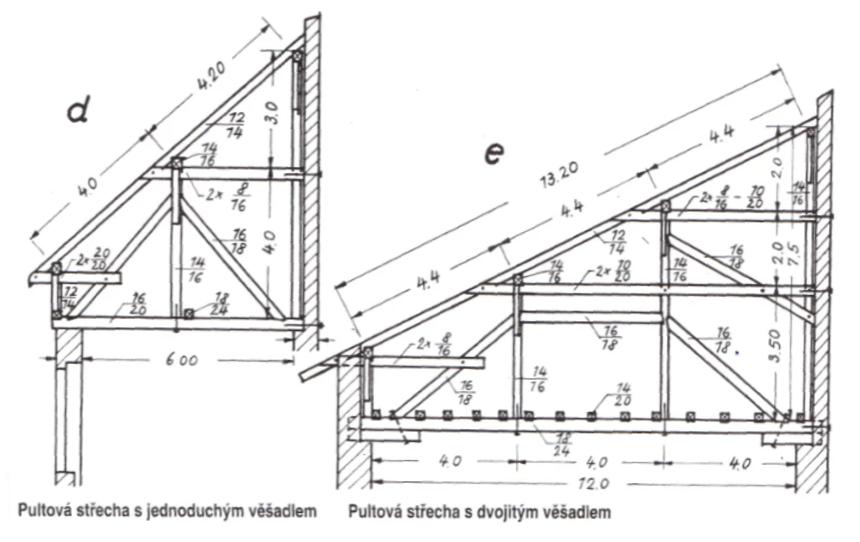 Pultová střecha s jednoduchým a dvojitým věšadlem