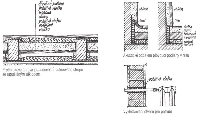 Protihluková úprava stropu, vyvložkování otvorů pro potrubí, řez plovoucích podlah