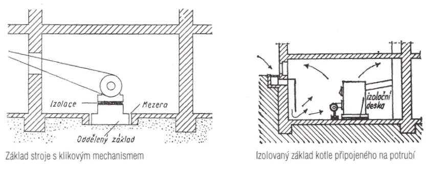 Základ stroje s klikovým mechanismem a izolovaný základ kotle připojeného na potrubí