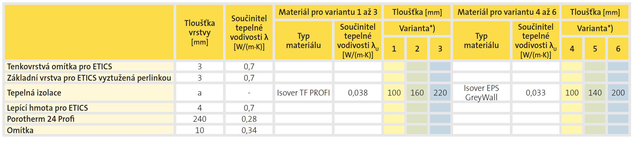Skladba A - stěna | krytiny-strechy.cz