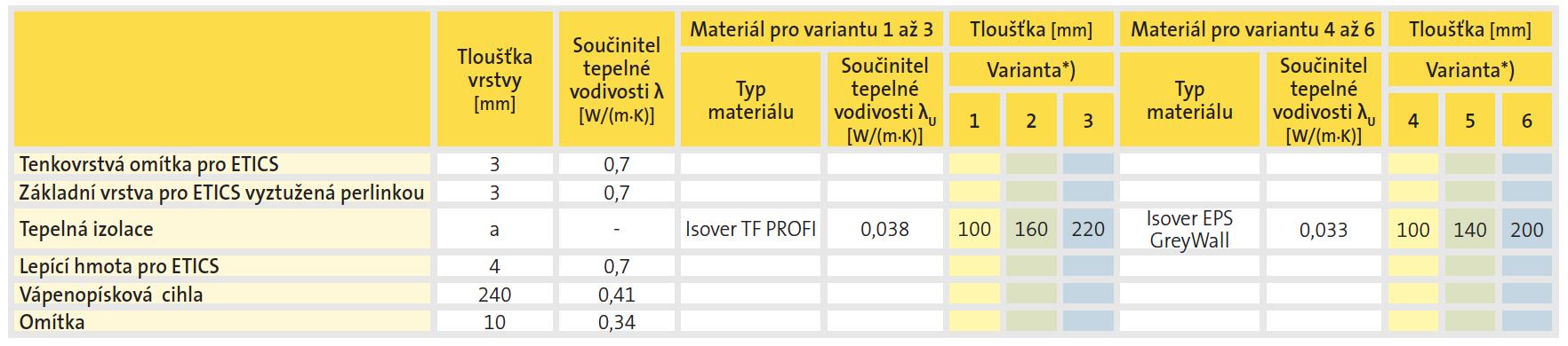Skladba A | krytiny-strechy.cz