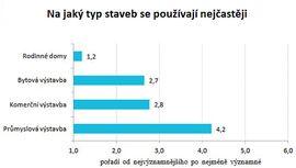 Trh asfaltových pásů a PVC fólií - Průzkum