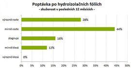 Asfalt. pásy a PVC fólie - trh materiálu na ploché střechy, 2. díl