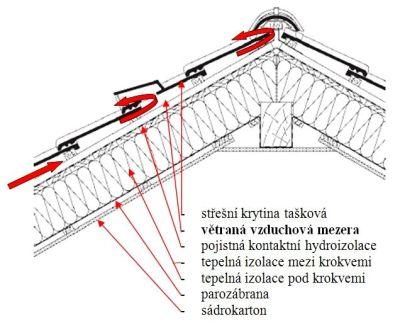 Dvojplašťova střecha