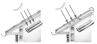 Iko, model správného a nesprávného odvětrávání šindelové střechy