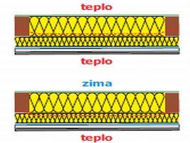 P.K. Technické textilie s.r.o., rosný bod a jeho pohyb v konstrukci