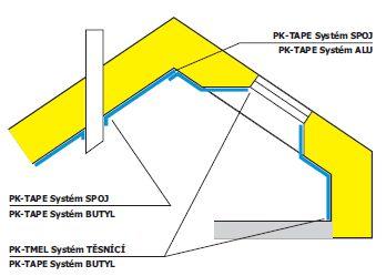 P.K. Technické textilie s.r.o., doplňky parozábrany