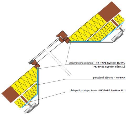 P.K. Technické textilie s.r.o., půdní nadezdívka utěsnění parozábranou u střešního okna