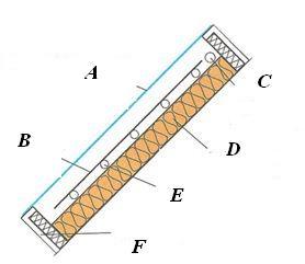 Grada, základní součásti solárního tepelného kolektoru (plochý)