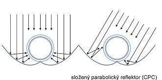 Použití reflektorů pro zvýšení aktivní plochy