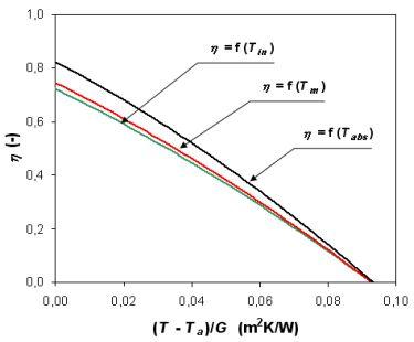 Porovnání křivek účinnosti jediného kolektoru v závislosti na různě vyjádřeném středním redukovaném teplotním spádu