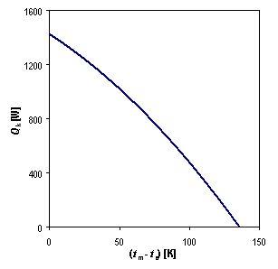 Křivka tepelného výkonu solárního kolektoru