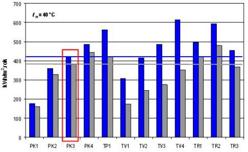 Roční měrné zisky srovnávaných kolektorů podle apertury (modrý sloupec) a podle obrysové plochy (šedý sloupec) pro nízkoteplotní aplikace