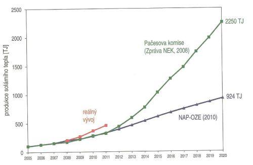 Prognózy vývoje produkce tepla ze solárních soustav a reálný vývoj do roku 2010