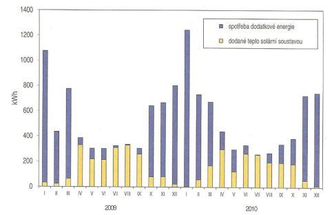 Tepelné zisky solární soustavy a dodatkový ohřev v RD Mnichovice