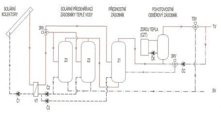 Grada, Schéma solární soustavy bytového domu Velká Skála, zdroj: Regulus