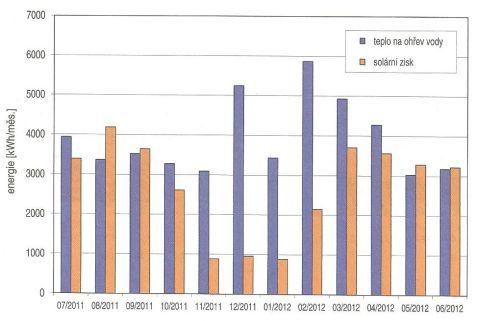 Grada, energetická bilance solární soustavy Velká Skála v letech 2011-2012