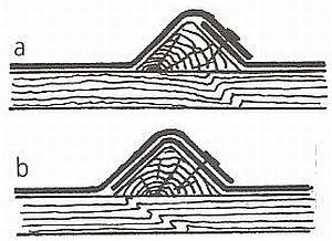 a,b Způsoby přetažení trojbokých latí lepenkou