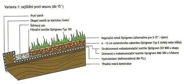 Systémové řešení Optigreen: Šikmá střecha