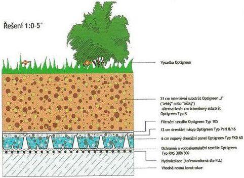 Systémové řešení Optigreen: Střešní zahrada