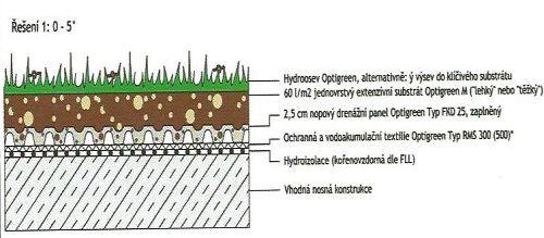 Systémové řešení Optigreen: Úsporná střecha