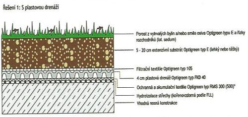 Systémové řešení Optigreen: Přírodní střecha
