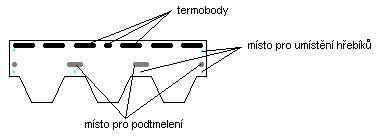 Struktura šindele CharBIT