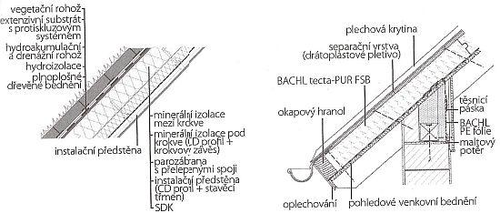 Příklad skladby šikmé vegetační střechy s protiskluzovým systémem a Příklad řešení jednoplášťové střechy BACHL tecta - PUR FSB u okapu