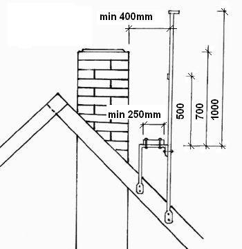 Navrhování komínové lávky