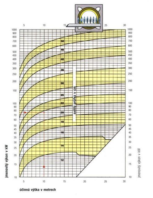 Diagram pro jednoduchý návrh průřezu