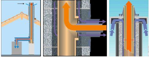 Přívod spalovacího vzduchu k uzavřenému spotřebiči systémovým komínem