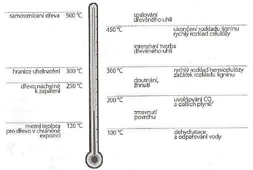 Odezva dřeva na teplotu