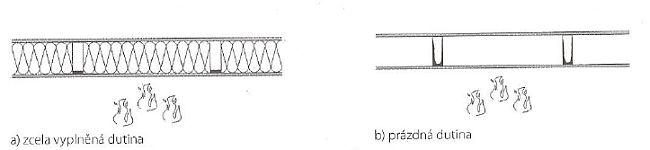 Úbytek dřevní hmoty v závislosti na vyplnění dutiny