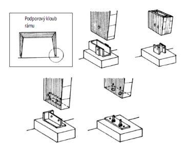 Podporový kloub oblouku nebo rámu