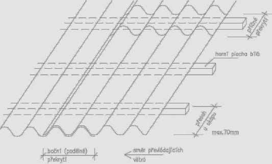 Schéma pokládky světlopropustné plastové krytiny