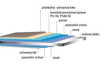 Schéma povrchové úpravy Satjam Extra