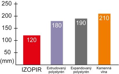 tepelně technické parametry Izopir
