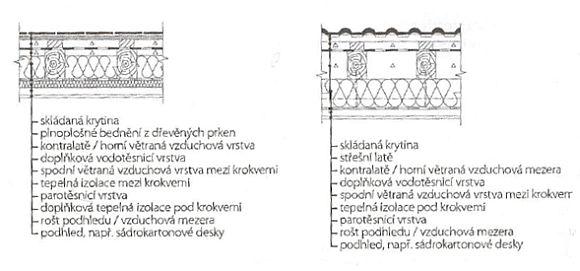 Skladba tříplášťové střechy s tepelnou izolací mezi a pod krokvemi, Skladba tříplášťové střechy s tepelnou izolací pod krokvemi