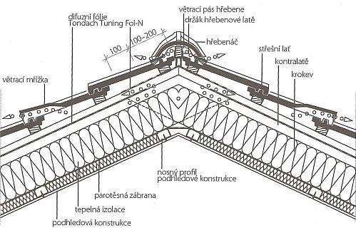 Detail tříplášťové šikmé střechy v místě hřebene s naznačeným odvětráním obou vzuchových vrstev