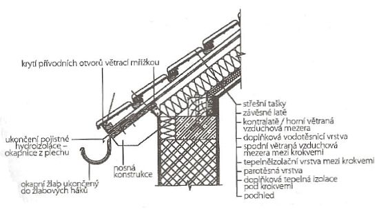 Detail řešení konstrukce tříplášťové šikmé střechy u okapu - je ukončena na oplechování (okapnici) vedoucím vodu do okapního žlabu