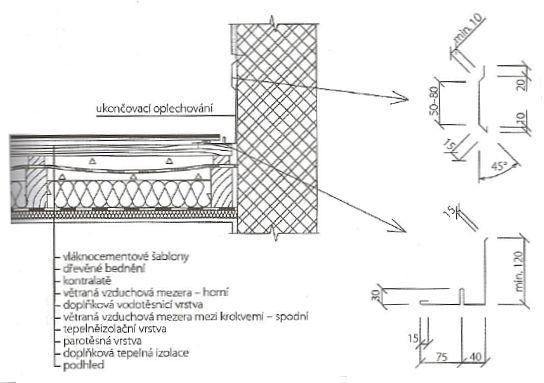 Ukončení tříplášťové šikmé střechy u stěny vystupující nad střešní plášť