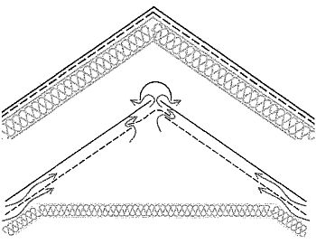 Jednoplášťová (nevětraná) a tříplášťová (provětrávaná) varianta střešního pláště v příčném