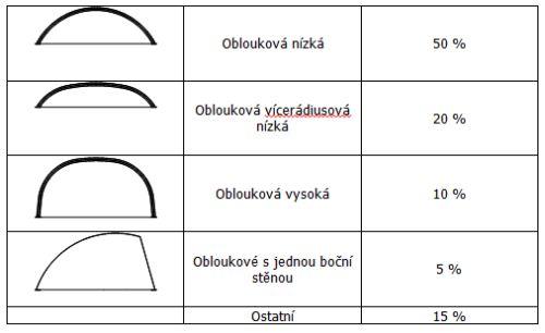 Přibližný procentní podíl tvarových zástupců