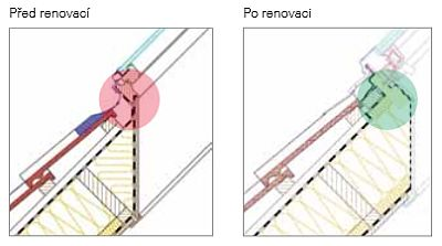 Schéma výměny střešního okna před a po renovaci, foto zdroj: ROTO