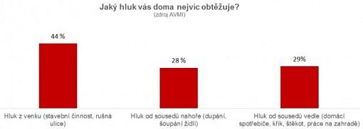 Graf - hluk, který nejvíce obtěžuje, zdroj: AVMI